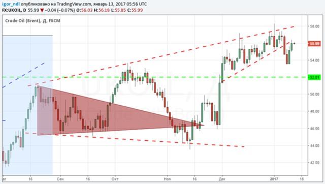 Рынок нефти: каковы