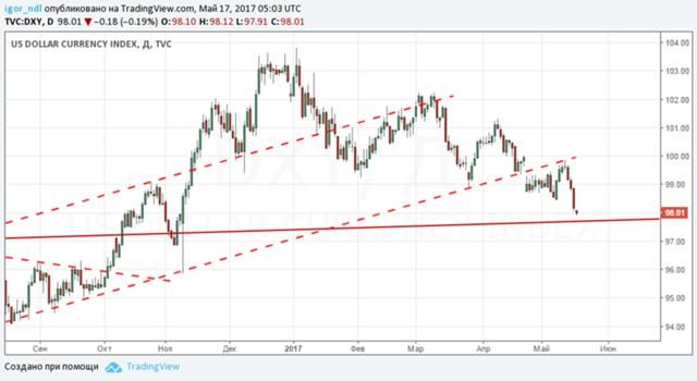 Обвал доллара и липовый