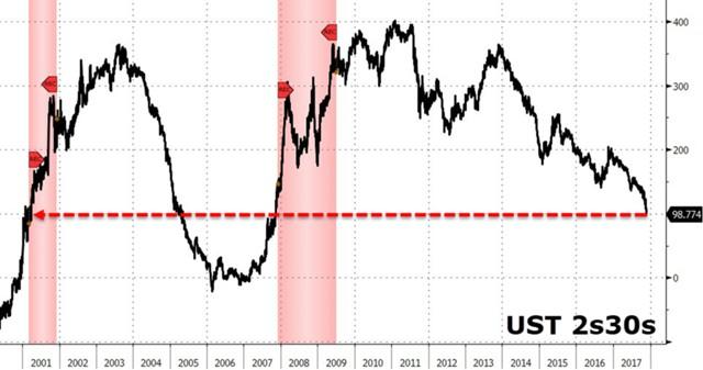 Почему рынок акций -