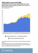 Мировой долг выше, чем в