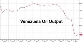 США отрезают Венесуэле