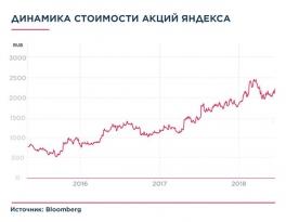 Коррекция акций Яндекса