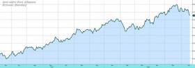 Рынок акций вновь