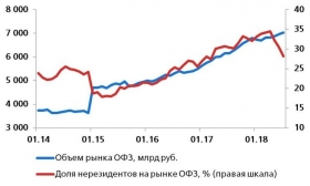 Влияние оттока капитала