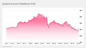 Акции Сбербанка: