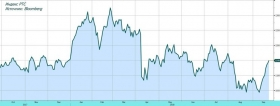 Обзор рынка: индекс РТС