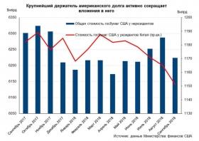 Рост покупок Россией