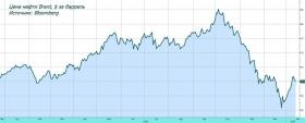 Обзор рынка: китайская