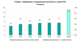 Газпром дает добро