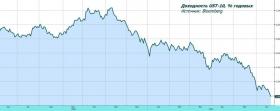 Обзор рынка: ФРС