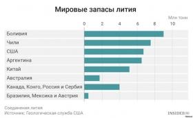 Повелители лития